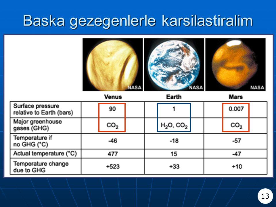 Baska gezegenlerle karsilastiralim