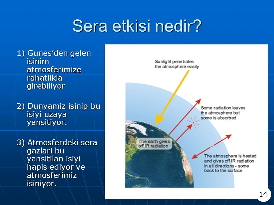 Sera etkisi nedir 1) Gunes'den gelen isinim atmosferimize rahatlikla girebiliyor. 2) Dunyamiz isinip bu isiyi uzaya yansitiyor.
