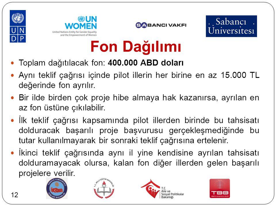 Fon Dağılımı Toplam dağıtılacak fon: 400.000 ABD doları