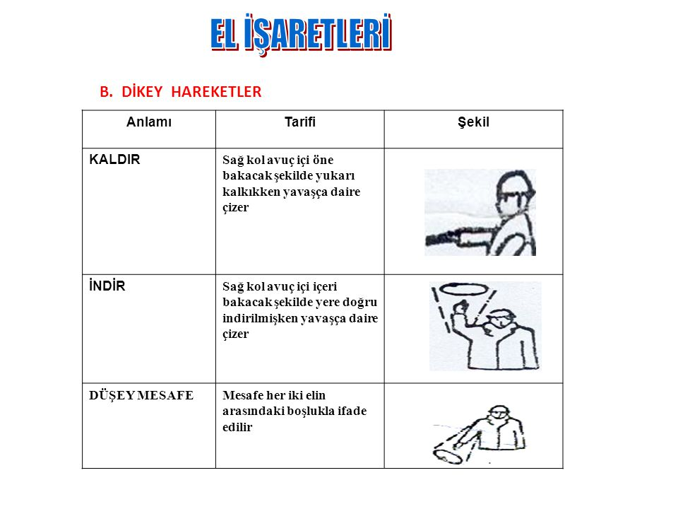 EL İŞARETLERİ B. DİKEY HAREKETLER Anlamı Tarifi Şekil KALDIR