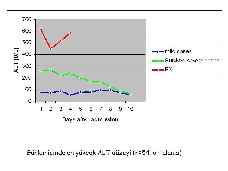 Günler içinde en yüksek ALT düzeyi (n=54, ortalama)