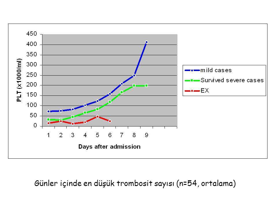 Günler içinde en düşük trombosit sayısı (n=54, ortalama)
