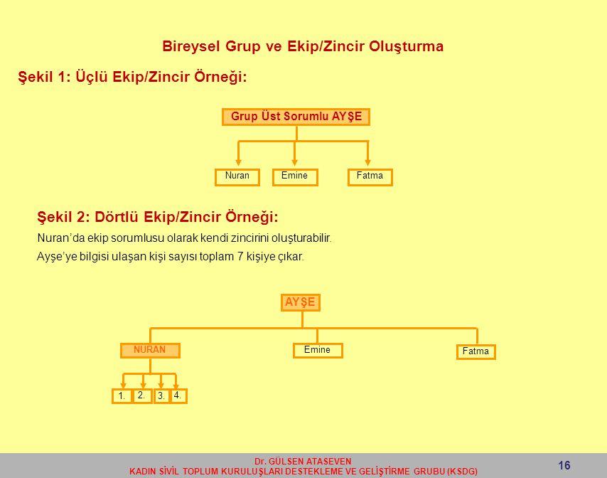 Bireysel Grup ve Ekip/Zincir Oluşturma