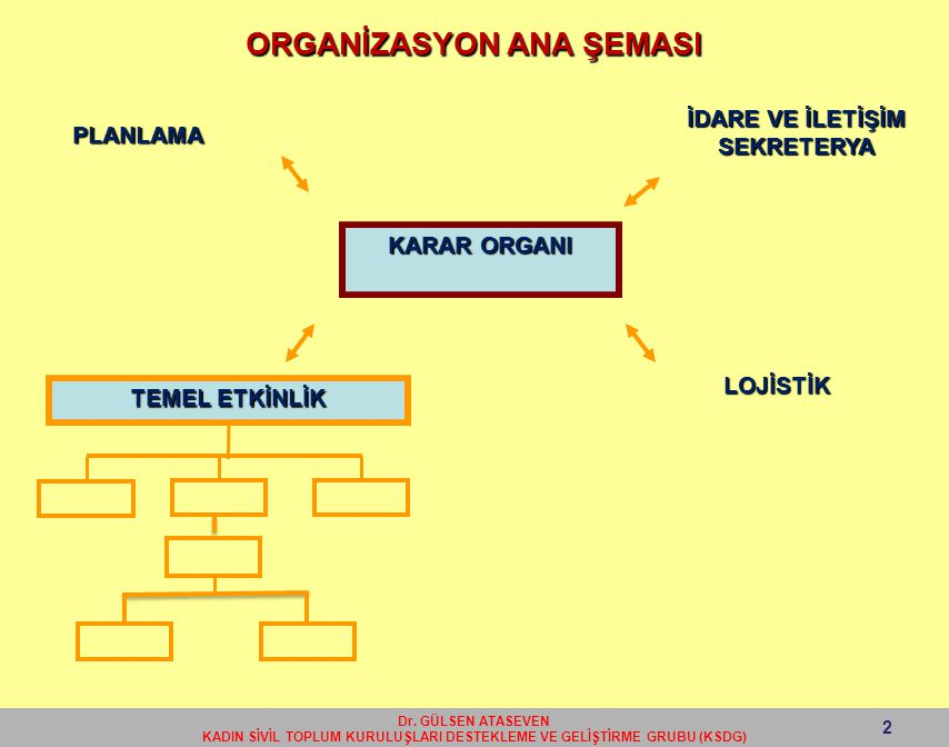 ORGANİZASYON ANA ŞEMASI