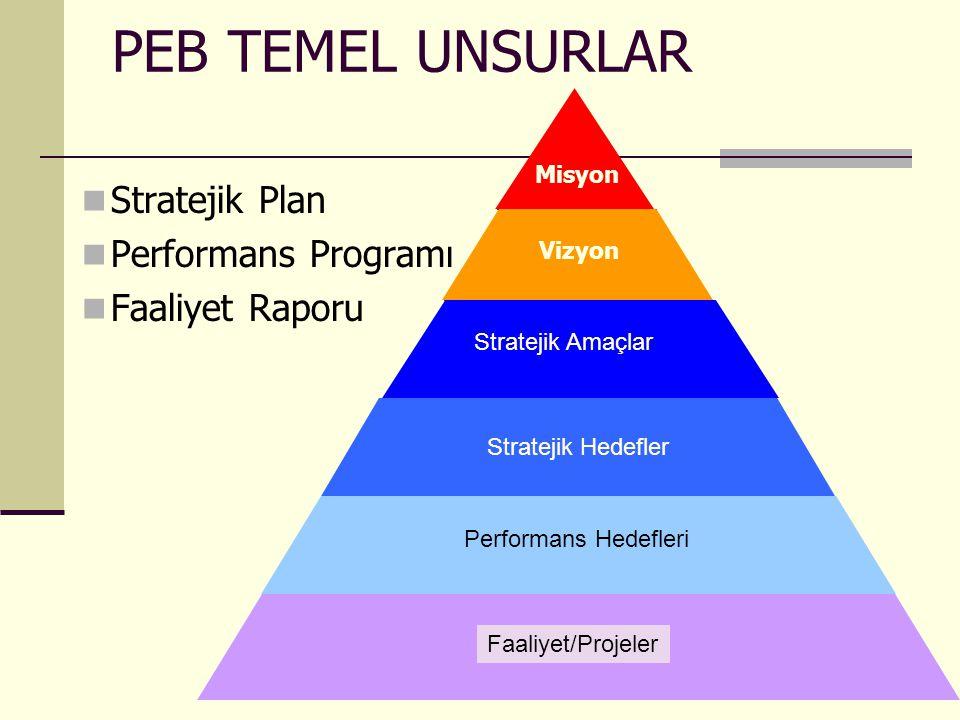 PEB TEMEL UNSURLAR Stratejik Plan Performans Programı Faaliyet Raporu