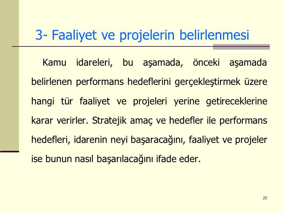 3- Faaliyet ve projelerin belirlenmesi