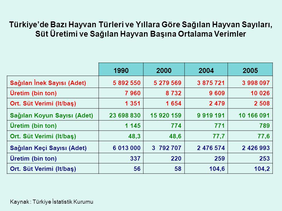 Türkiye'de Bazı Hayvan Türleri ve Yıllara Göre Sağılan Hayvan Sayıları, Süt Üretimi ve Sağılan Hayvan Başına Ortalama Verimler
