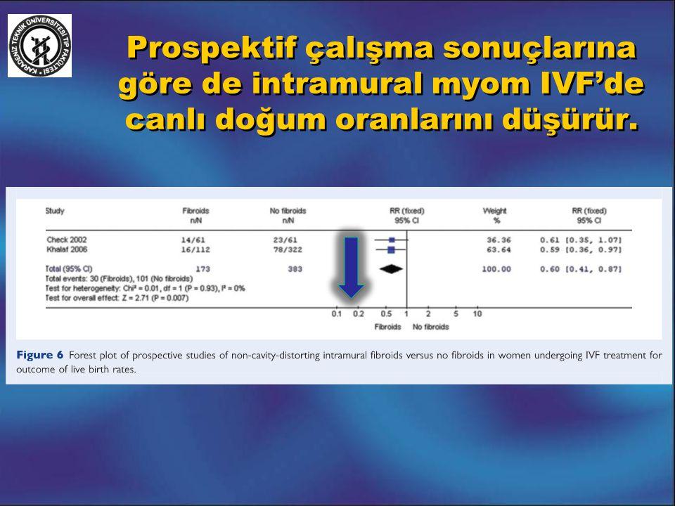 Prospektif çalışma sonuçlarına göre de intramural myom IVF'de canlı doğum oranlarını düşürür.