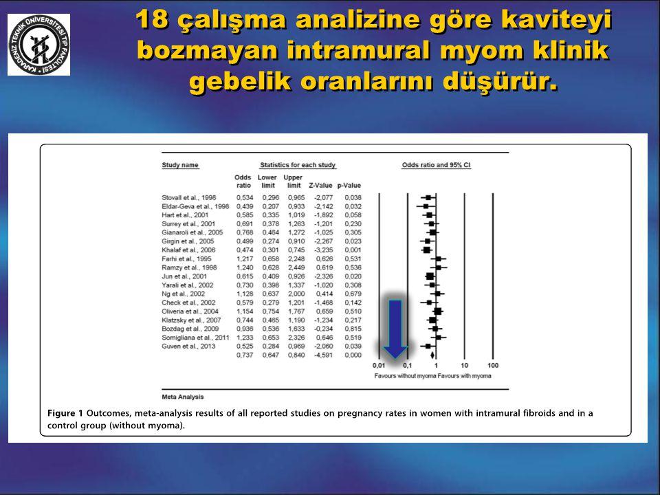 18 çalışma analizine göre kaviteyi bozmayan intramural myom klinik gebelik oranlarını düşürür.