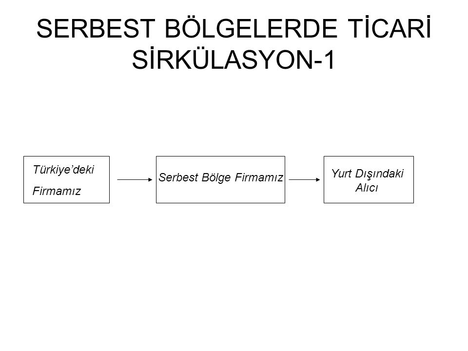 SERBEST BÖLGELERDE TİCARİ SİRKÜLASYON-1