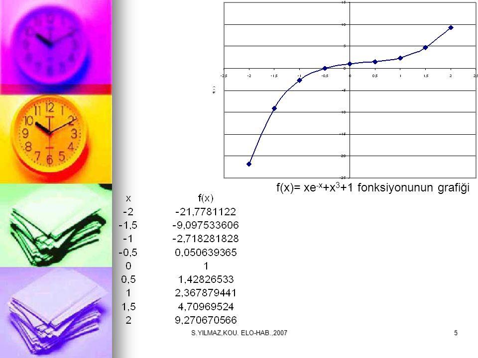 f(x)= xe-x+x3+1 fonksiyonunun grafiği