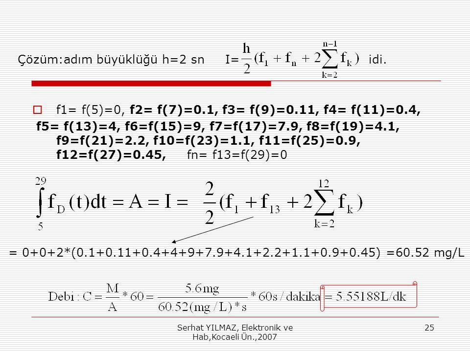 Çözüm:adım büyüklüğü h=2 sn I= idi.