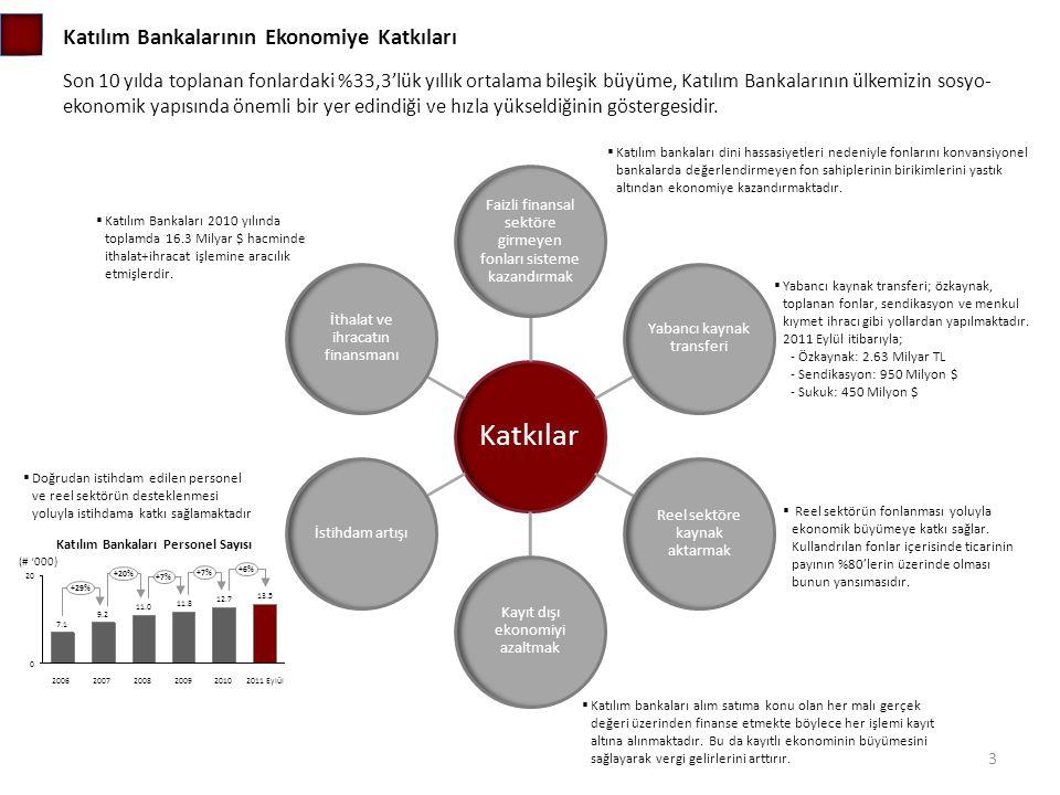 Katılım Bankalarının Ekonomiye Katkıları