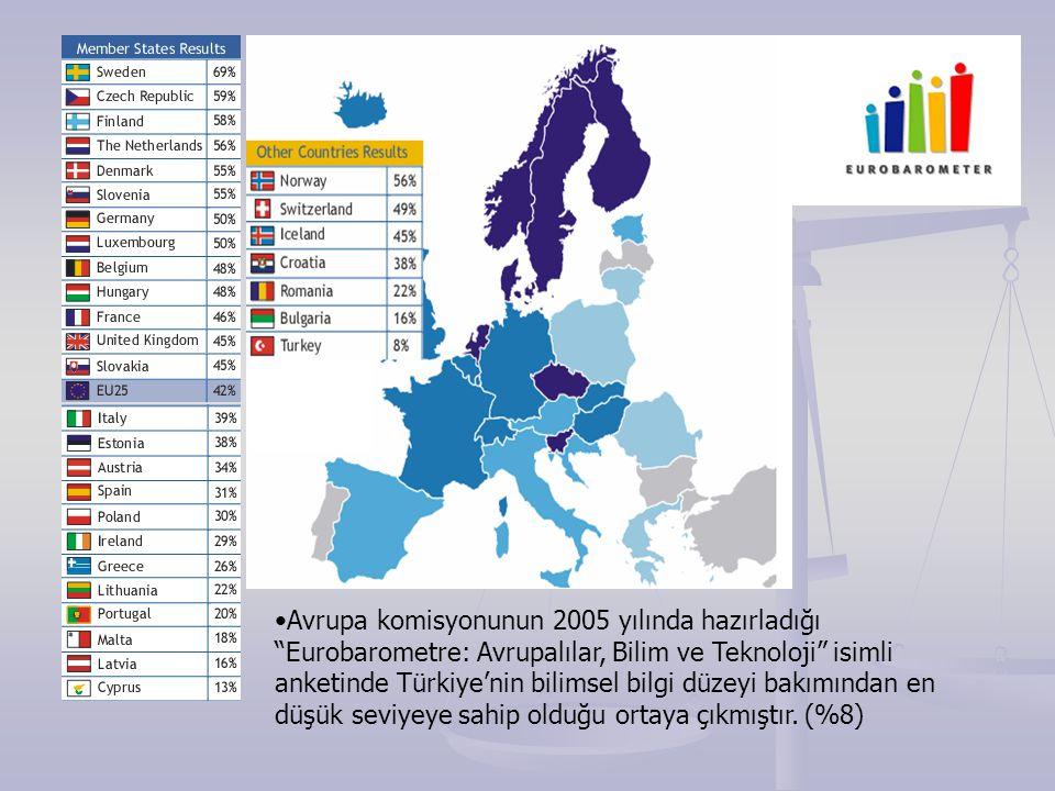 Avrupa komisyonunun 2005 yılında hazırladığı Eurobarometre: Avrupalılar, Bilim ve Teknoloji isimli anketinde Türkiye'nin bilimsel bilgi düzeyi bakımından en düşük seviyeye sahip olduğu ortaya çıkmıştır.