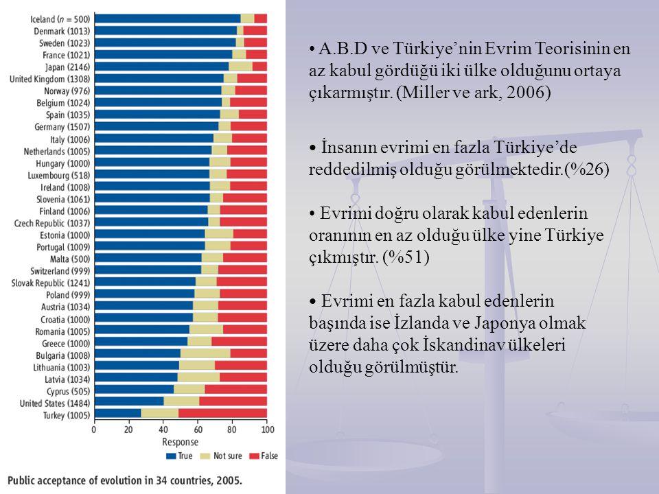 A.B.D ve Türkiye'nin Evrim Teorisinin en az kabul gördüğü iki ülke olduğunu ortaya çıkarmıştır. (Miller ve ark, 2006)