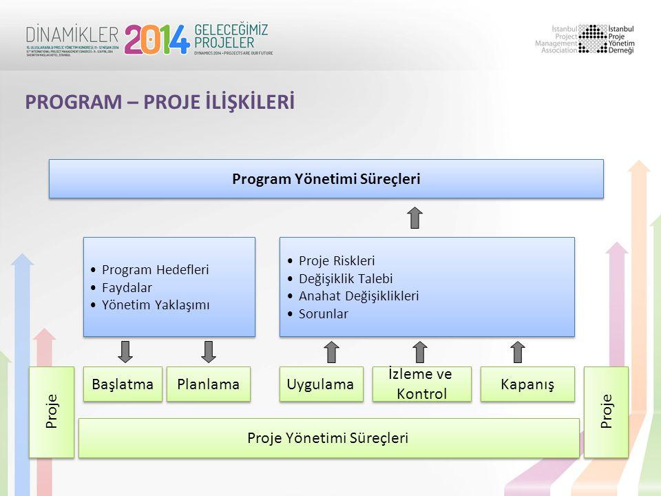 Program Yönetimi Süreçleri