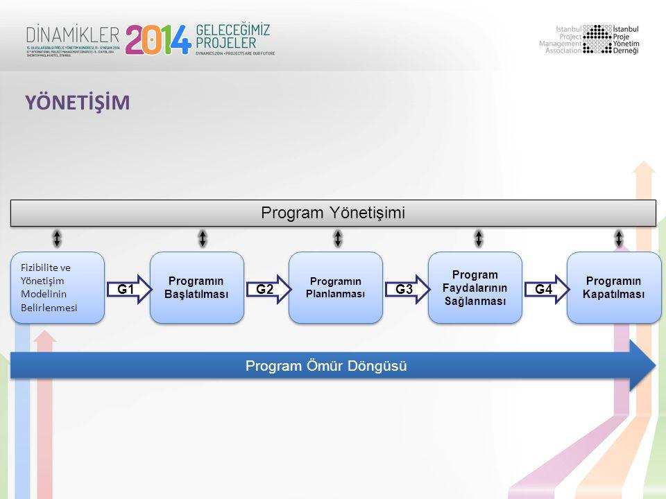 YÖNETİŞİM Program Yönetişimi Program Ömür Döngüsü G1 G2 G3 G4