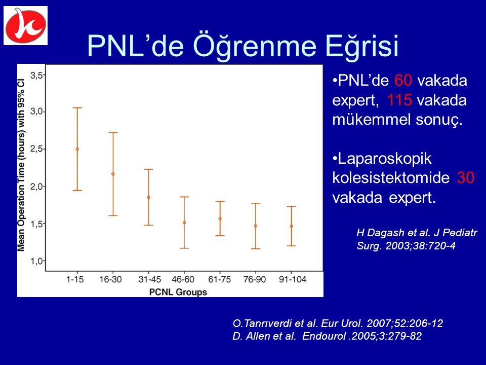 PNL'de Öğrenme Eğrisi PNL'de 60 vakada expert, 115 vakada mükemmel sonuç. Laparoskopik kolesistektomide 30 vakada expert.