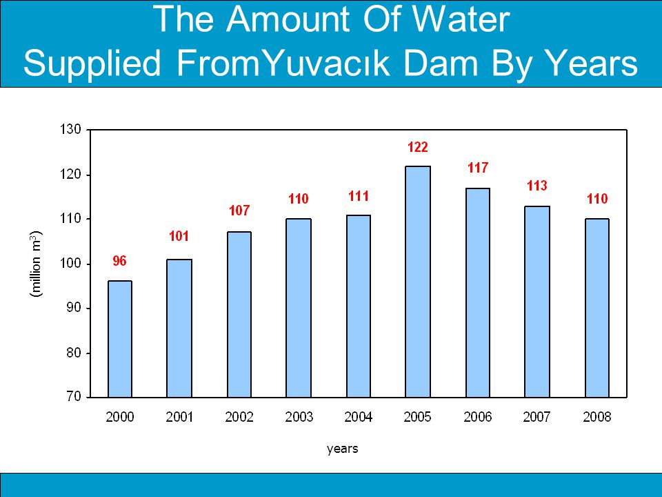The Amount Of Water Supplied FromYuvacık Dam By Years