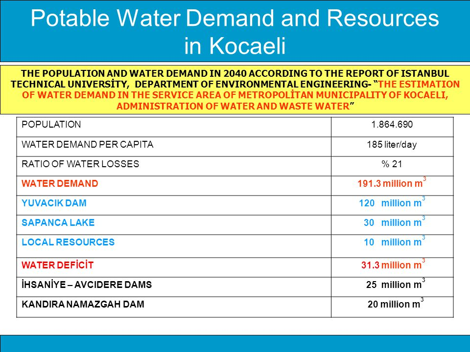 Potable Water Demand and Resources in Kocaeli
