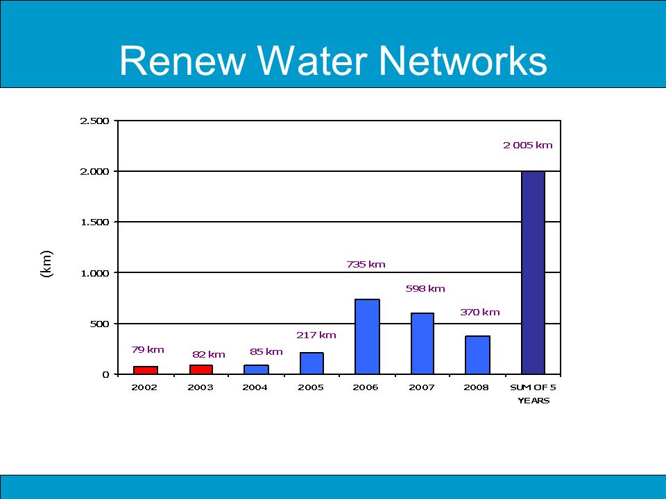 Renew Water Networks (km)