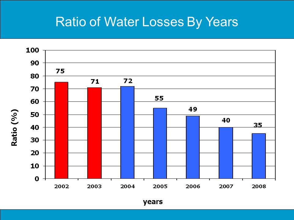 Ratio of Water Losses By Years