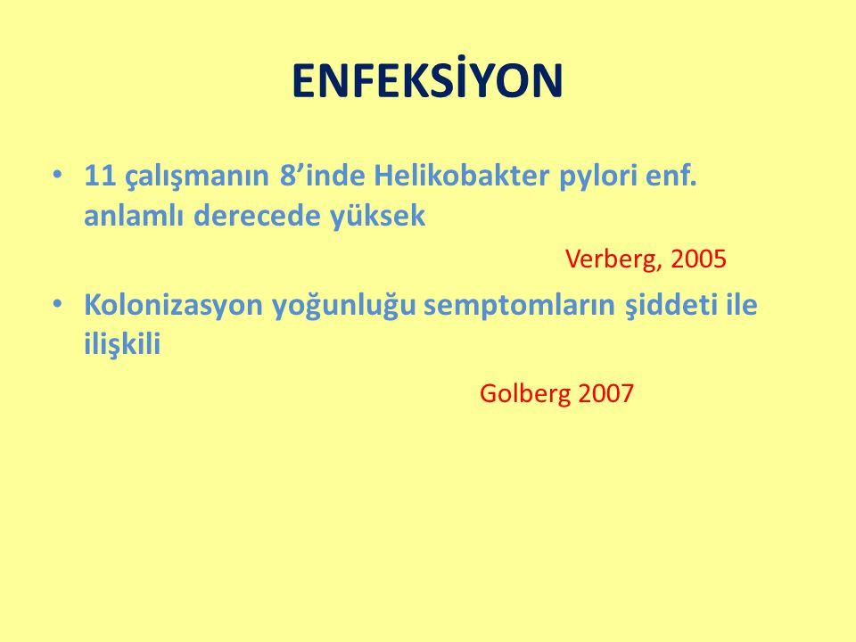ENFEKSİYON 11 çalışmanın 8'inde Helikobakter pylori enf. anlamlı derecede yüksek. Verberg, 2005.
