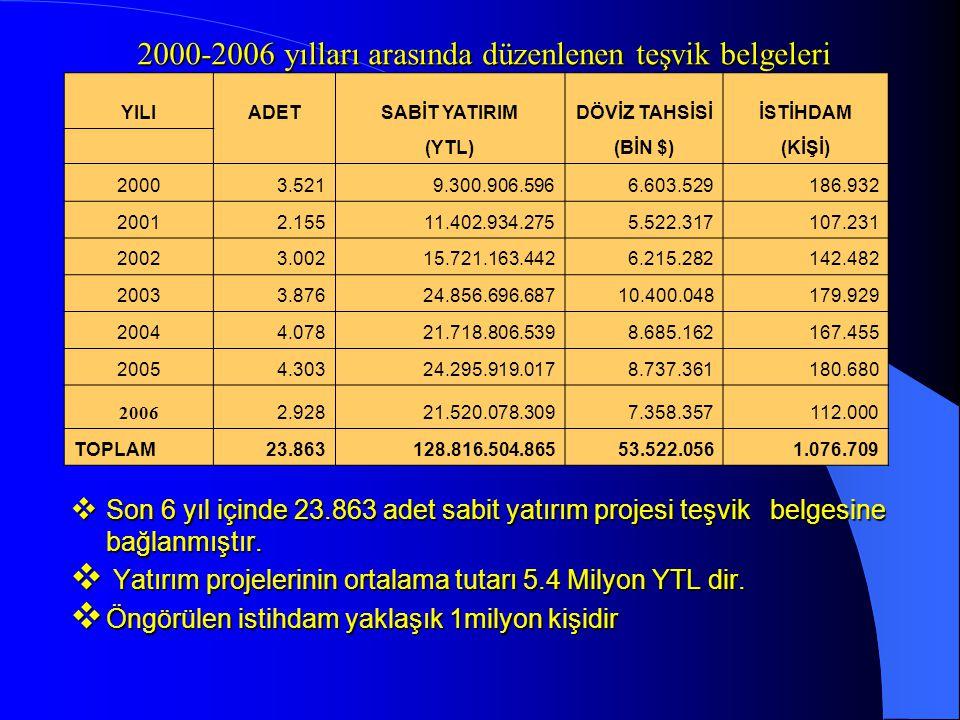 2000-2006 yılları arasında düzenlenen teşvik belgeleri