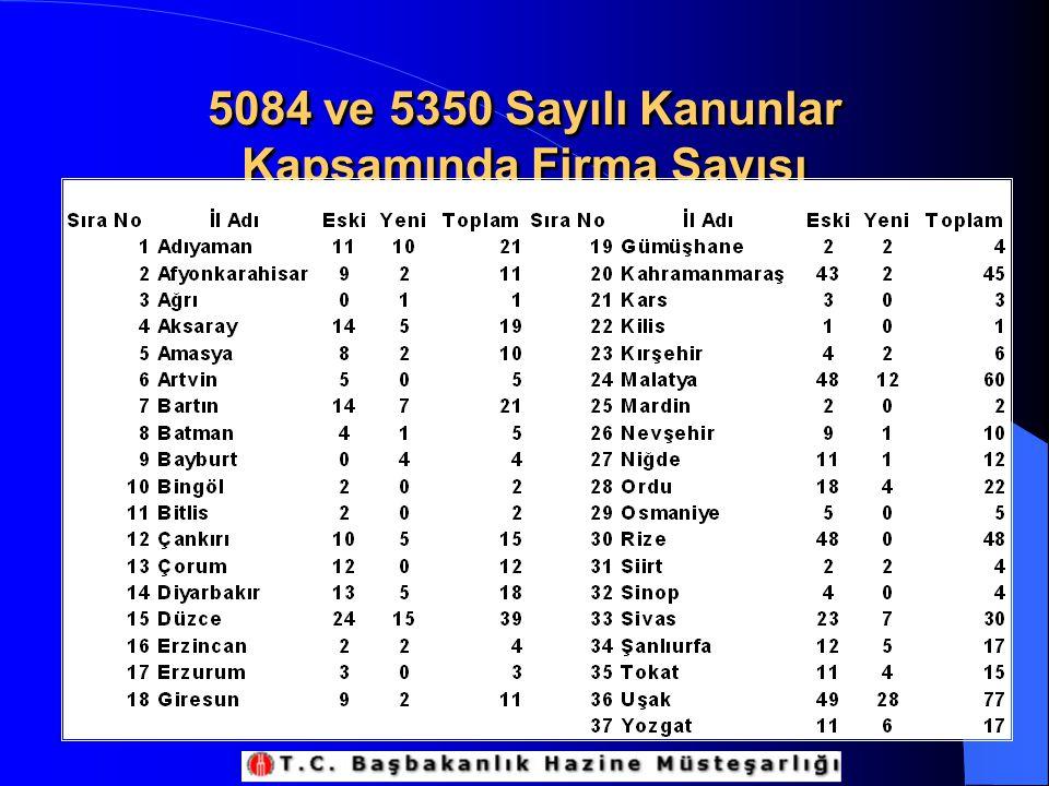 5084 ve 5350 Sayılı Kanunlar Kapsamında Firma Sayısı
