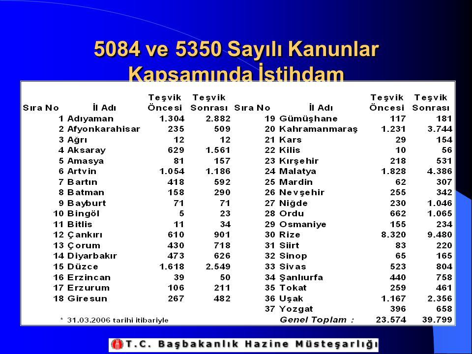 5084 ve 5350 Sayılı Kanunlar Kapsamında İstihdam
