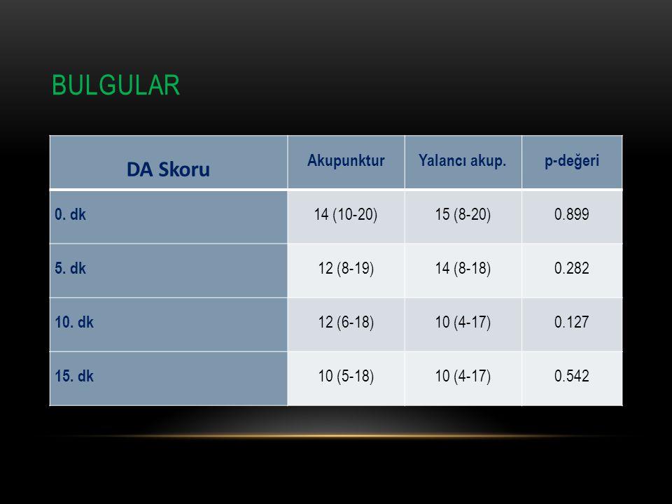 Bulgular DA Skoru Akupunktur Yalancı akup. p-değeri 0. dk 14 (10-20)