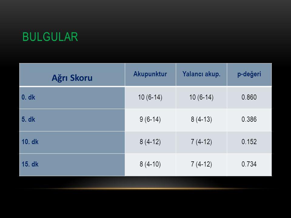 Bulgular Ağrı Skoru Akupunktur Yalancı akup. p-değeri 0. dk 10 (6-14)