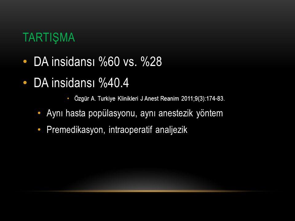 DA insidansı %60 vs. %28 DA insidansı %40.4 TARTIŞMA