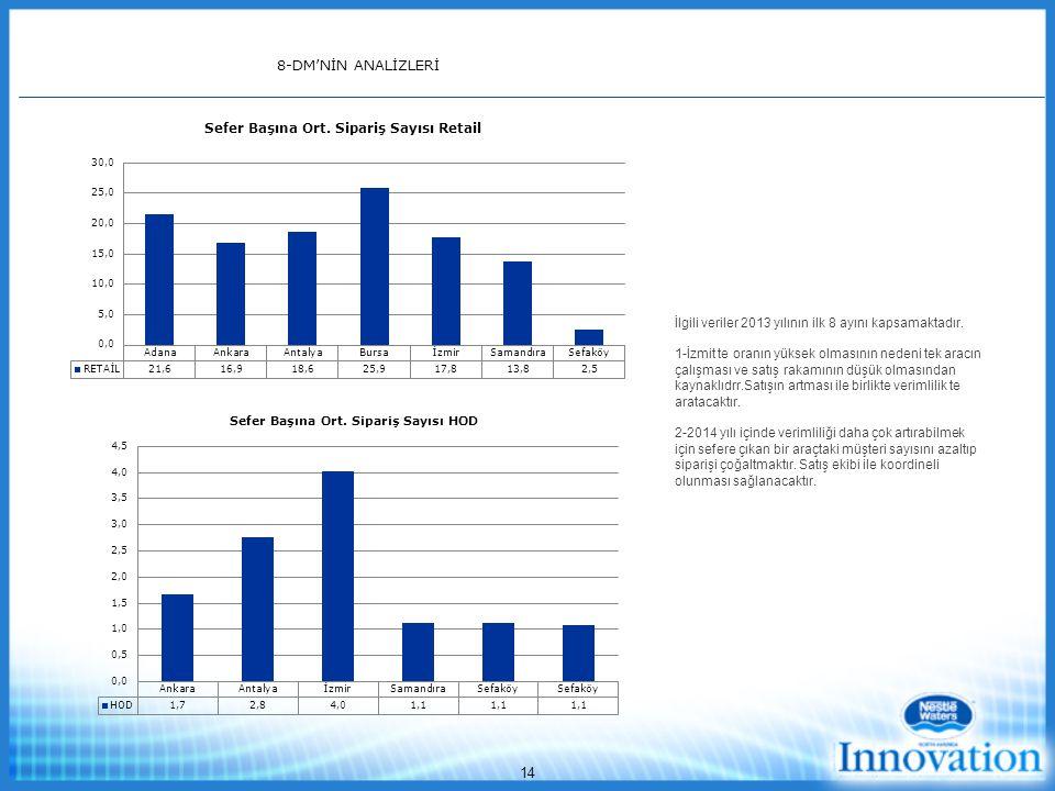 8-DM'NİN ANALİZLERİ İlgili veriler 2013 yılının ilk 8 ayını kapsamaktadır.