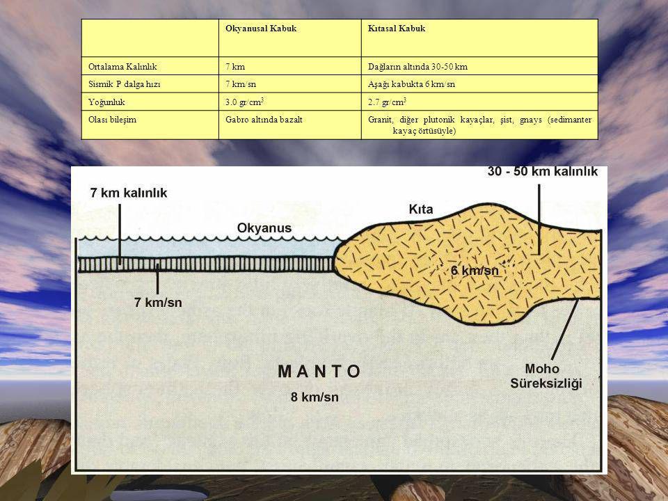 Okyanusal Kabuk Kıtasal Kabuk. Ortalama Kalınlık. 7 km. Dağların altında 30-50 km. Sismik P dalga hızı.