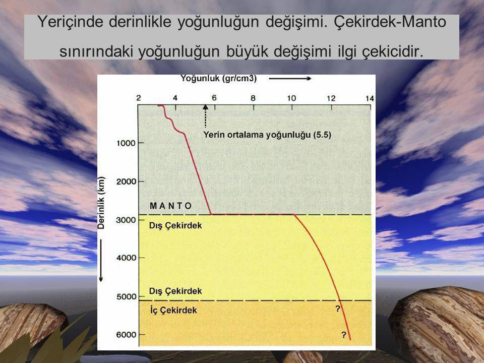 Yeriçinde derinlikle yoğunluğun değişimi