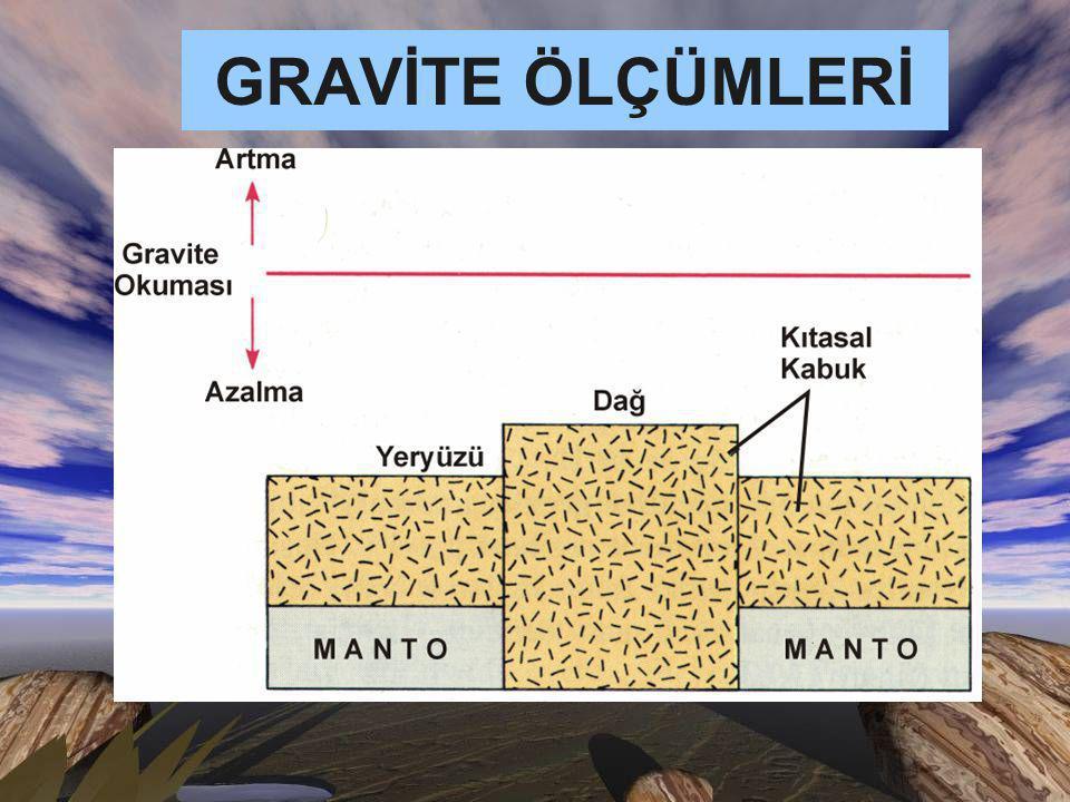 GRAVİTE ÖLÇÜMLERİ