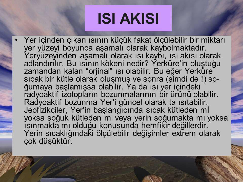 ISI AKISI