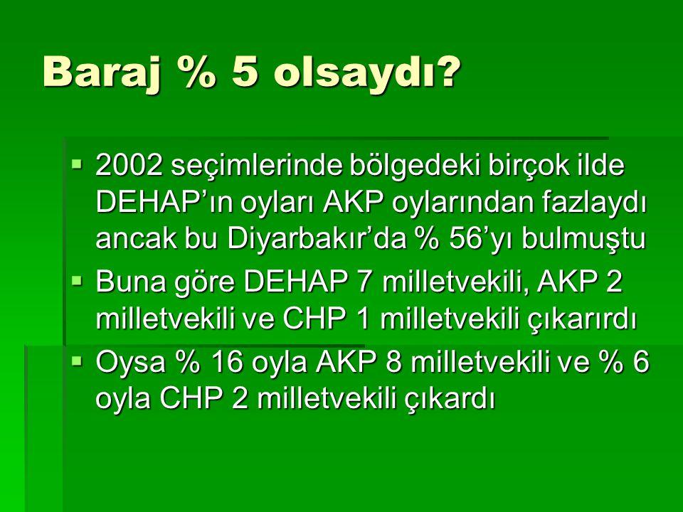 Baraj % 5 olsaydı 2002 seçimlerinde bölgedeki birçok ilde DEHAP'ın oyları AKP oylarından fazlaydı ancak bu Diyarbakır'da % 56'yı bulmuştu.