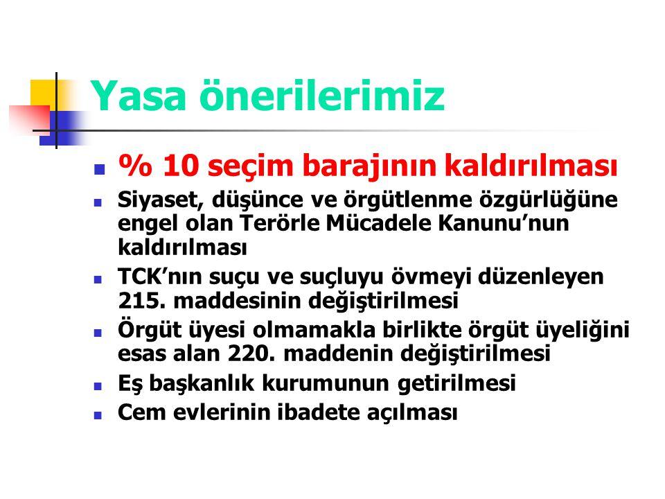 Yasa önerilerimiz % 10 seçim barajının kaldırılması