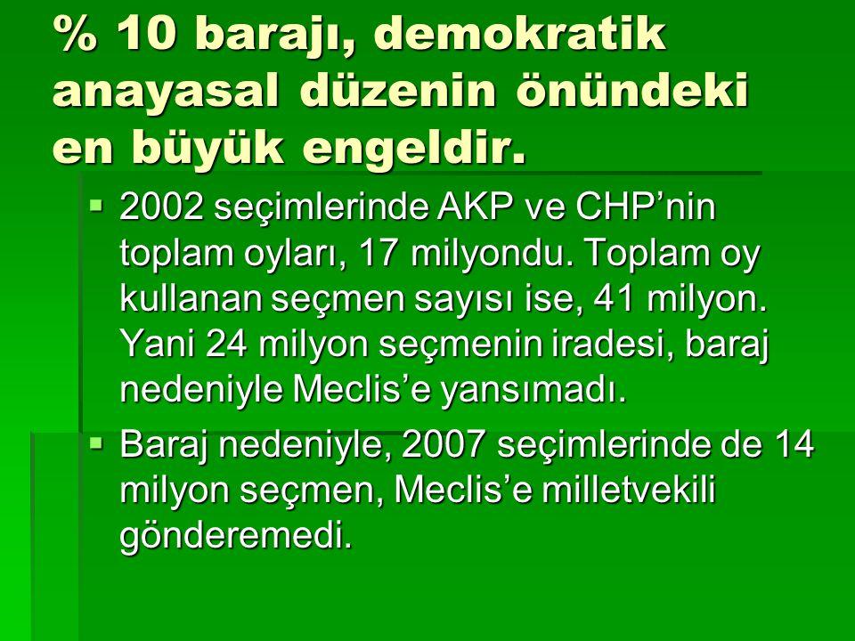 % 10 barajı, demokratik anayasal düzenin önündeki en büyük engeldir.