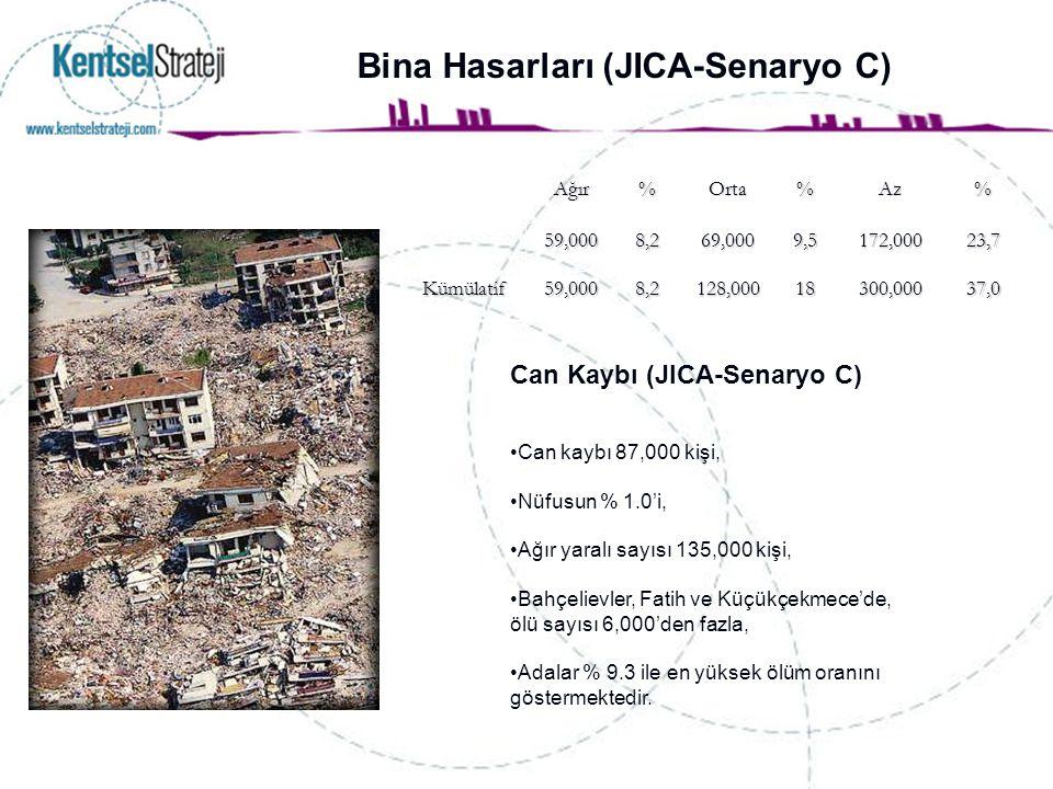 Bina Hasarları (JICA-Senaryo C)