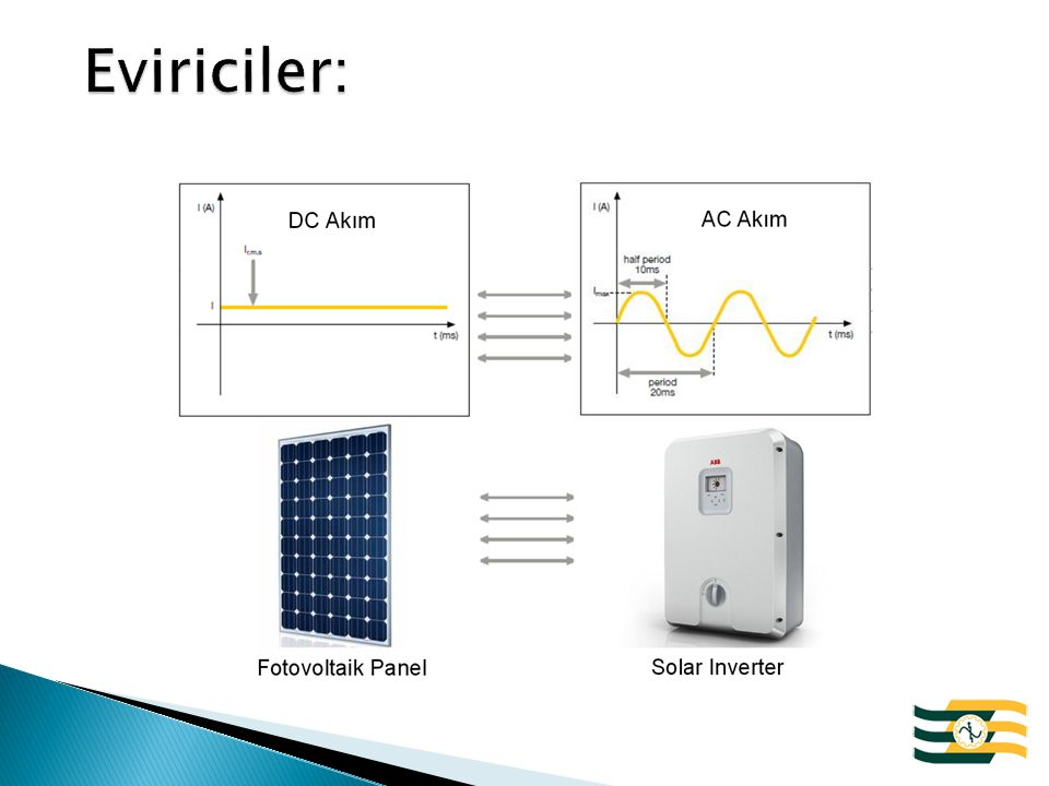 Eviriciler: