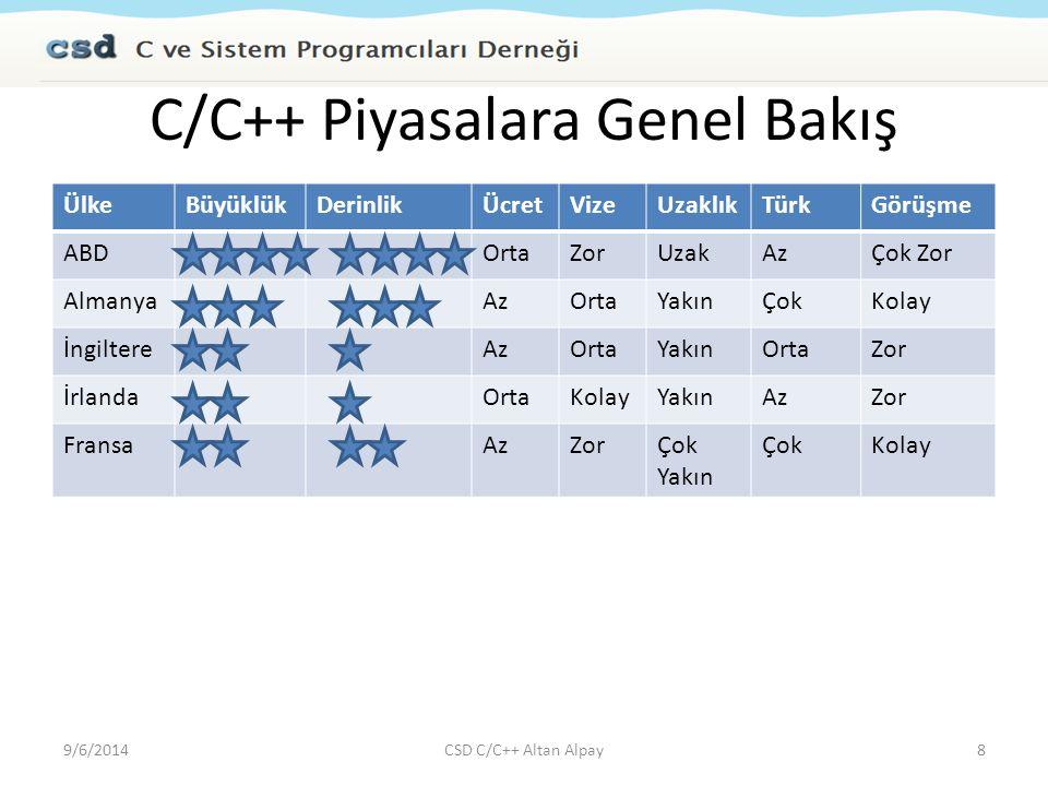 C/C++ Piyasalara Genel Bakış