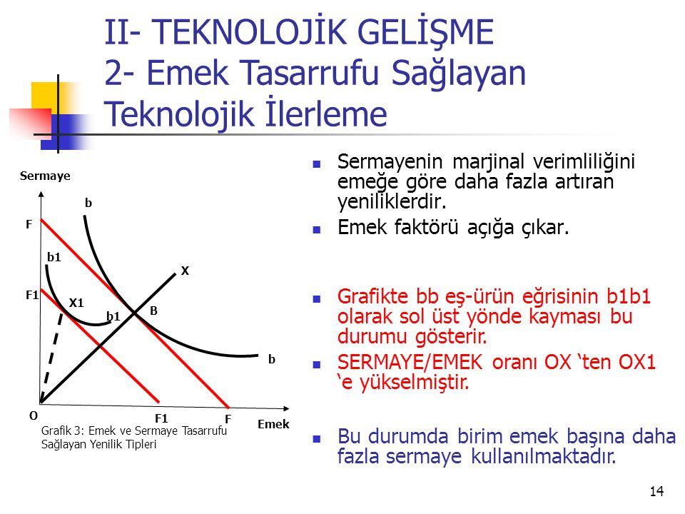 II- TEKNOLOJİK GELİŞME 2- Emek Tasarrufu Sağlayan Teknolojik İlerleme
