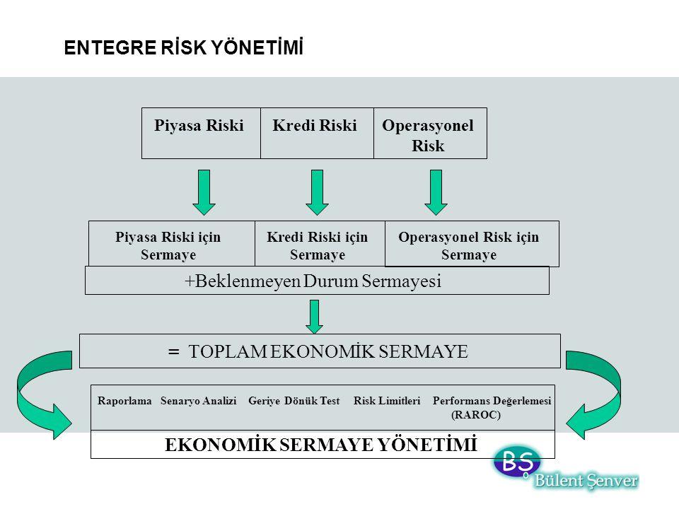 Operasyonel Risk için Sermaye