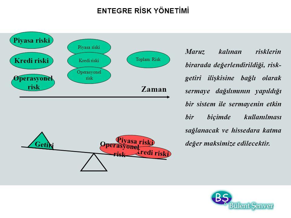 Zaman ENTEGRE RİSK YÖNETİMİ Piyasa riski