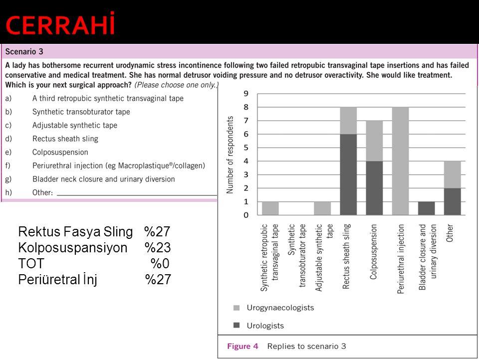 CERRAHİ Rektus Fasya Sling %27 Kolposuspansiyon %23 TOT %0