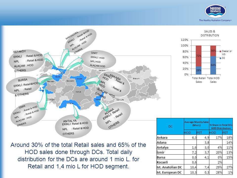 Average Montly Sales (Mio L) % Share in Total DCs HOD Distribution