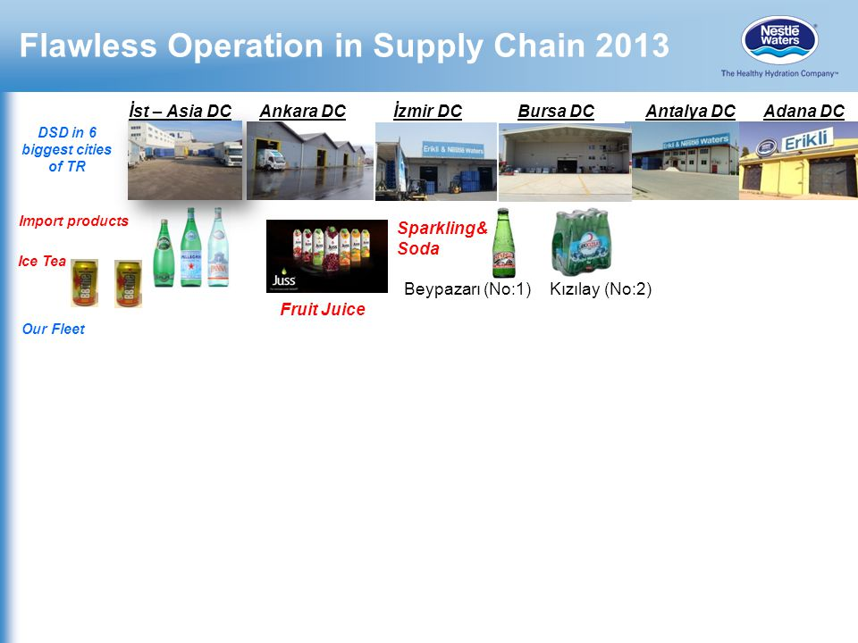 Flawless Operation in Supply Chain 2013